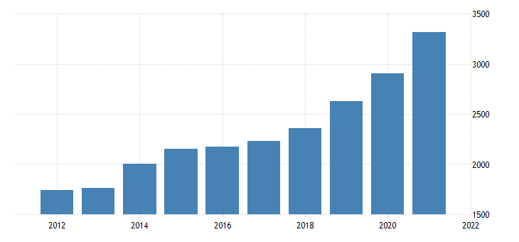 united states real gross domestic product by industry private industries professional and business services management of companies and enterprises for iowa fed data