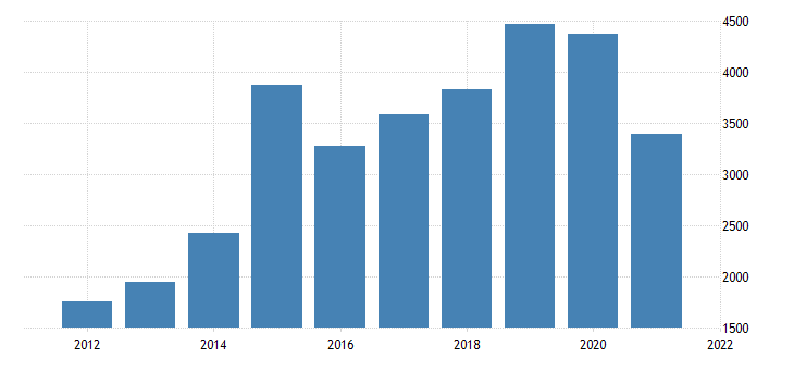 united states real gross domestic product by industry private industries professional and business services management of companies and enterprises for kansas fed data