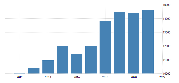 united states real gross domestic product by industry private industries professional and business services management of companies and enterprises for massachusetts fed data