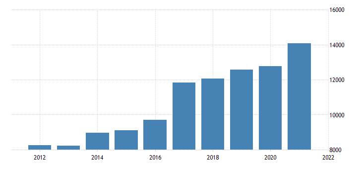 united states real gross domestic product by industry private industries professional and business services management of companies and enterprises for michigan fed data