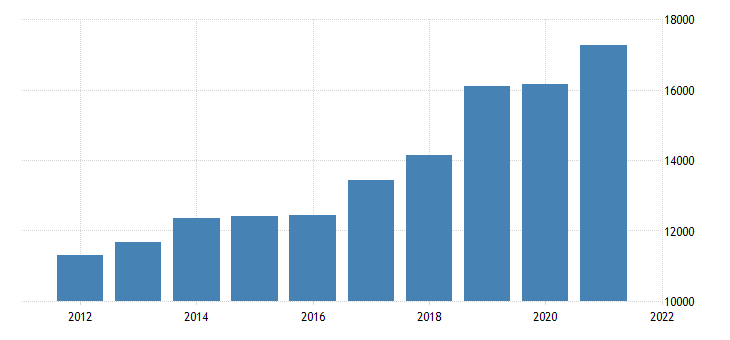 united states real gross domestic product by industry private industries professional and business services management of companies and enterprises for minnesota fed data