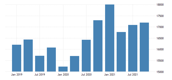 united states real gross domestic product by industry private industries professional and business services management of companies and enterprises for minnesota mil of chn 2009 dollar fed data