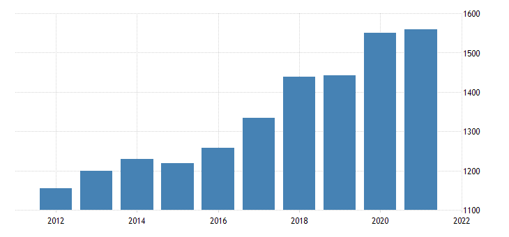 united states real gross domestic product by industry private industries professional and business services management of companies and enterprises for mississippi fed data