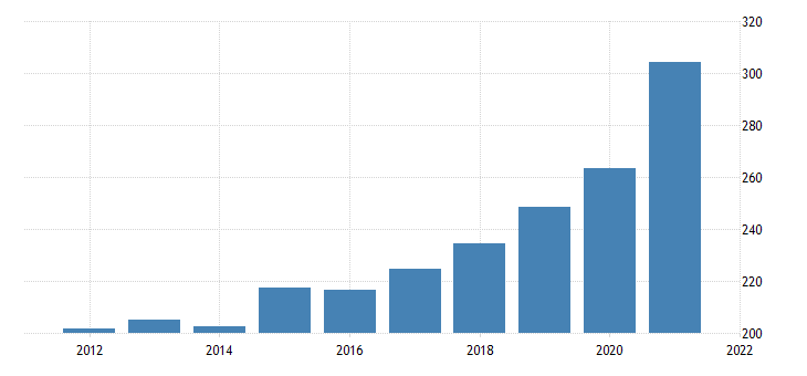 united states real gross domestic product by industry private industries professional and business services management of companies and enterprises for montana fed data