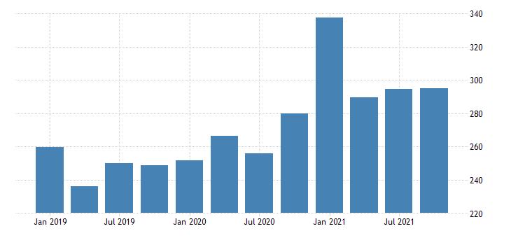 united states real gross domestic product by industry private industries professional and business services management of companies and enterprises for montana mil of chn 2009 dollar fed data