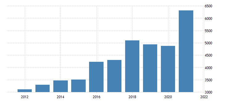 united states real gross domestic product by industry private industries professional and business services management of companies and enterprises for nevada fed data