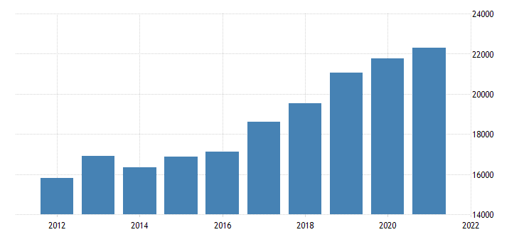 united states real gross domestic product by industry private industries professional and business services management of companies and enterprises for new jersey fed data