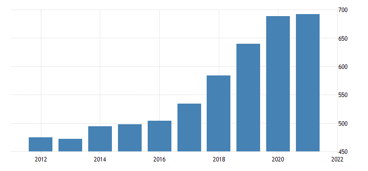 united states real gross domestic product by industry private industries professional and business services management of companies and enterprises for new mexico fed data