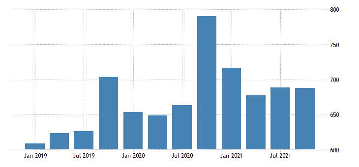 united states real gross domestic product by industry private industries professional and business services management of companies and enterprises for new mexico mil of chn 2009 dollar fed data