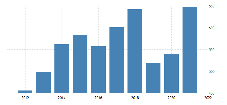 united states real gross domestic product by industry private industries professional and business services management of companies and enterprises for north dakota fed data
