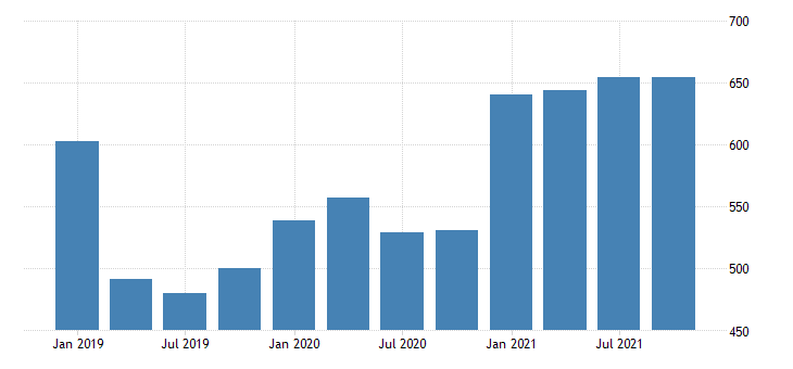 united states real gross domestic product by industry private industries professional and business services management of companies and enterprises for north dakota mil of chn 2009 dollar fed data