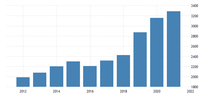 united states real gross domestic product by industry private industries professional and business services management of companies and enterprises for oklahoma fed data