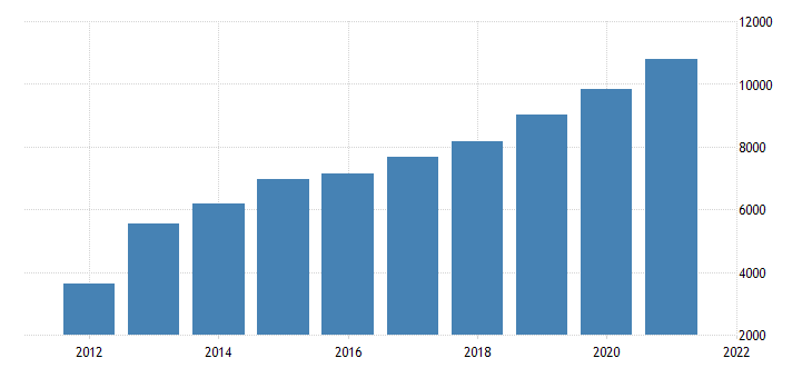 united states real gross domestic product by industry private industries professional and business services management of companies and enterprises for oregon fed data