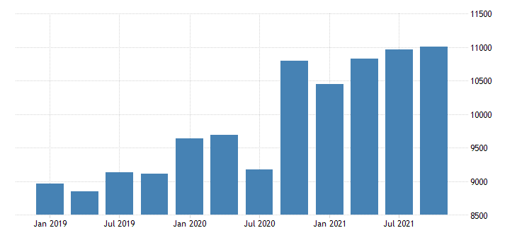 united states real gross domestic product by industry private industries professional and business services management of companies and enterprises for oregon mil of chn 2009 dollar fed data