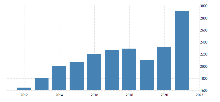 united states real gross domestic product by industry private industries professional and business services management of companies and enterprises for rhode island fed data