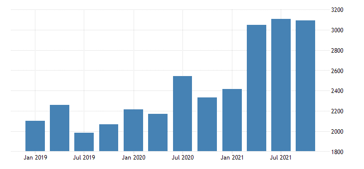 united states real gross domestic product by industry private industries professional and business services management of companies and enterprises for rhode island mil of chn 2009 dollar fed data
