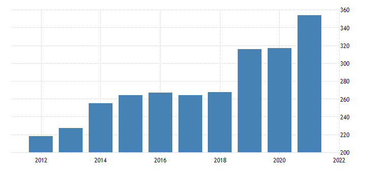 united states real gross domestic product by industry private industries professional and business services management of companies and enterprises for vermont fed data