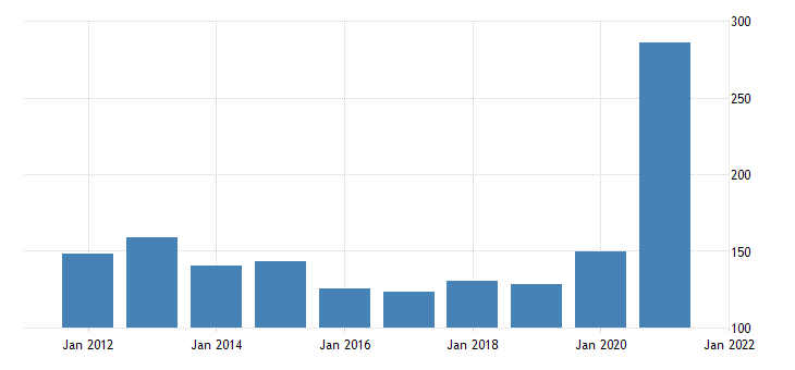 united states real gross domestic product by industry private industries professional and business services management of companies and enterprises for wyoming fed data