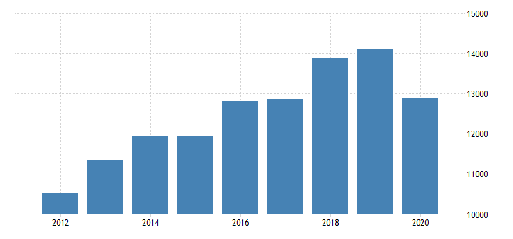 united states real gross domestic product by industry private industries professional and business services professional scientific and technical services computer systems design and related services for new jersey fed data