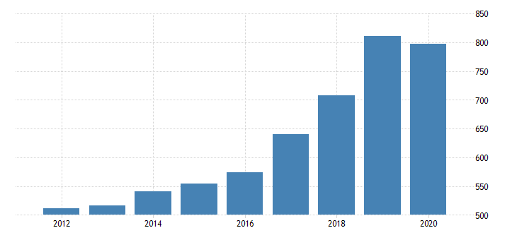 united states real gross domestic product by industry private industries professional and business services professional scientific and technical services computer systems design and related services for new mexico fed data
