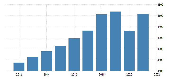 united states real gross domestic product by industry private industries professional and business services professional scientific and technical services for arkansas mil of chn 2009 dollar fed data