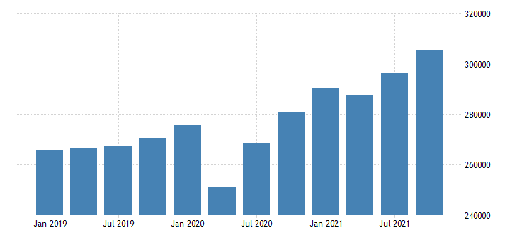 united states real gross domestic product by industry private industries professional and business services professional scientific and technical services for california fed data