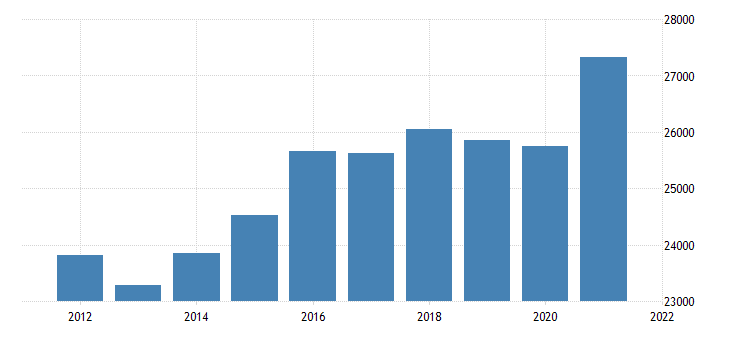united states real gross domestic product by industry private industries professional and business services professional scientific and technical services for district of columbia mil of chn 2009 dollar fed data