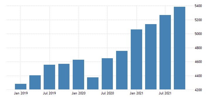 united states real gross domestic product by industry private industries professional and business services professional scientific and technical services for idaho mil of chn 2009 dollar fed data
