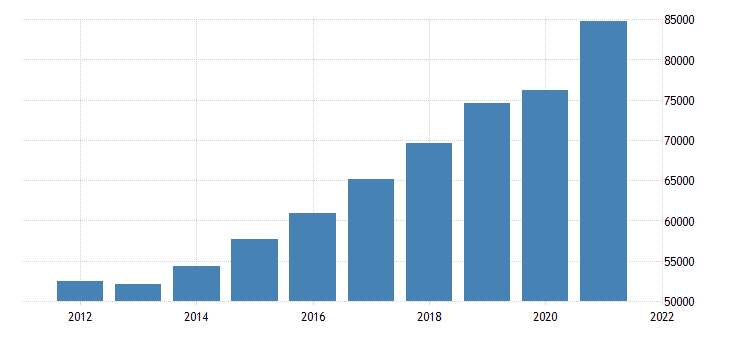 united states real gross domestic product by industry private industries professional and business services professional scientific and technical services for massachusetts mil of chn 2009 dollar fed data