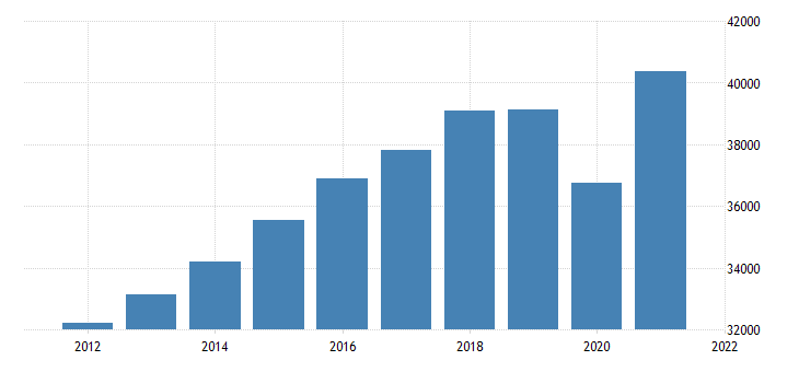 united states real gross domestic product by industry private industries professional and business services professional scientific and technical services for michigan mil of chn 2009 dollar fed data