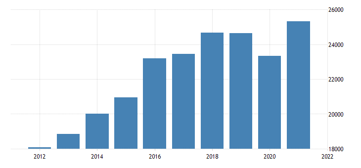 united states real gross domestic product by industry private industries professional and business services professional scientific and technical services for minnesota mil of chn 2009 dollar fed data