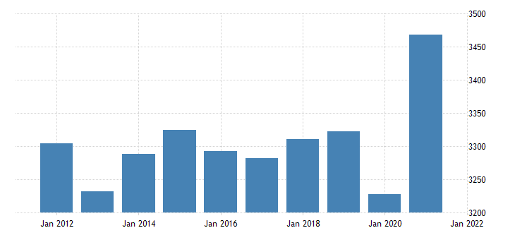 united states real gross domestic product by industry private industries professional and business services professional scientific and technical services for mississippi mil of chn 2009 dollar fed data