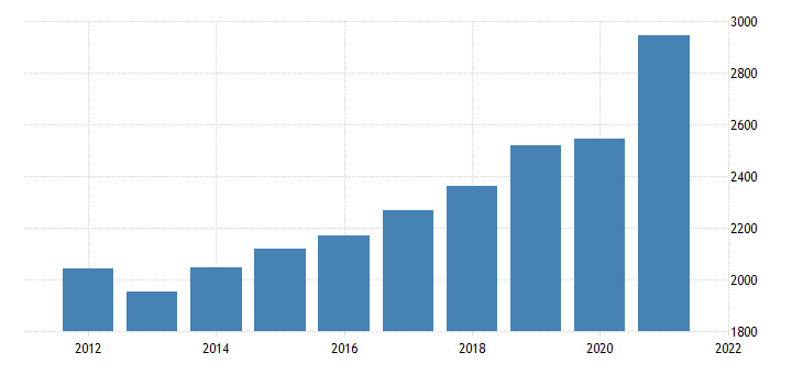 united states real gross domestic product by industry private industries professional and business services professional scientific and technical services for montana mil of chn 2009 dollar fed data