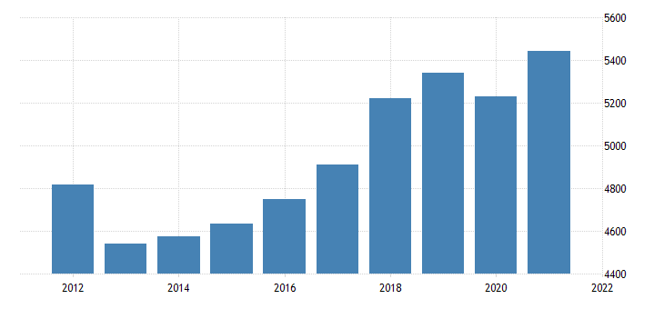 united states real gross domestic product by industry private industries professional and business services professional scientific and technical services for nebraska mil of chn 2009 dollar fed data
