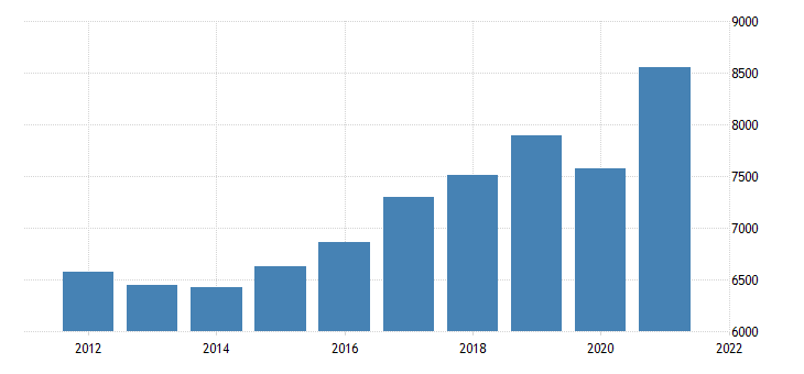 united states real gross domestic product by industry private industries professional and business services professional scientific and technical services for nevada mil of chn 2009 dollar fed data