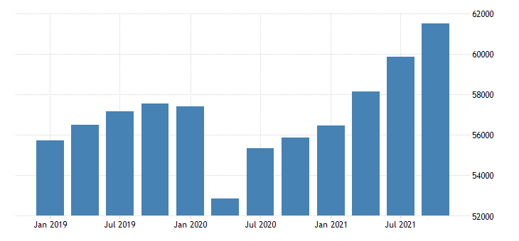 united states real gross domestic product by industry private industries professional and business services professional scientific and technical services for new jersey fed data