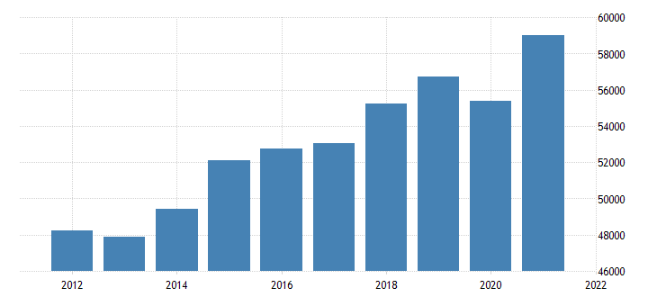 united states real gross domestic product by industry private industries professional and business services professional scientific and technical services for new jersey mil of chn 2009 dollar fed data