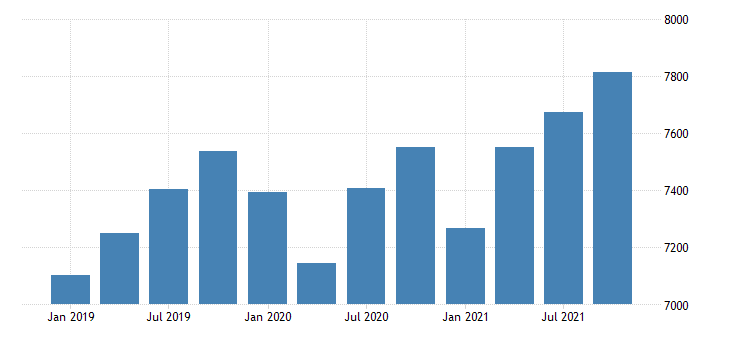 united states real gross domestic product by industry private industries professional and business services professional scientific and technical services for new mexico fed data