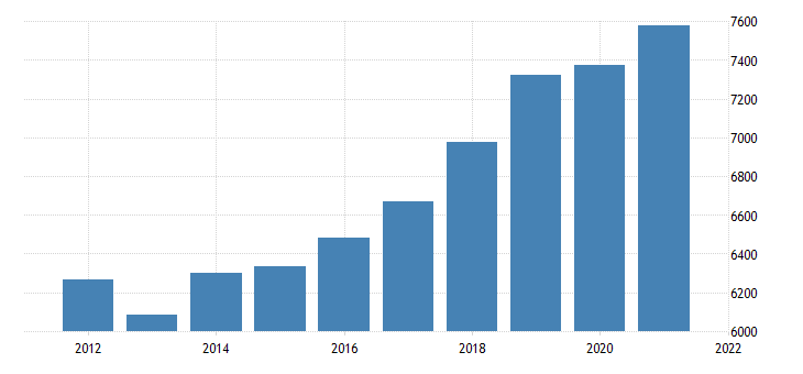 united states real gross domestic product by industry private industries professional and business services professional scientific and technical services for new mexico mil of chn 2009 dollar fed data