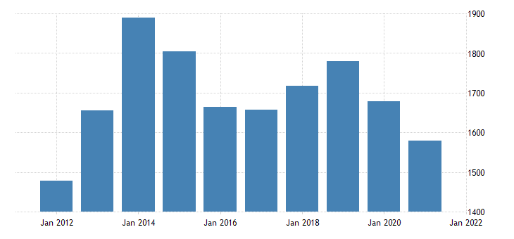 united states real gross domestic product by industry private industries professional and business services professional scientific and technical services for north dakota mil of chn 2009 dollar fed data