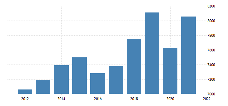 united states real gross domestic product by industry private industries professional and business services professional scientific and technical services for oklahoma mil of chn 2009 dollar fed data