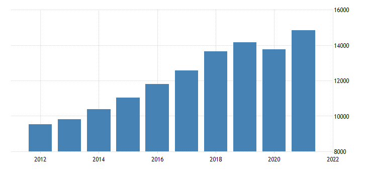 united states real gross domestic product by industry private industries professional and business services professional scientific and technical services for oregon mil of chn 2009 dollar fed data