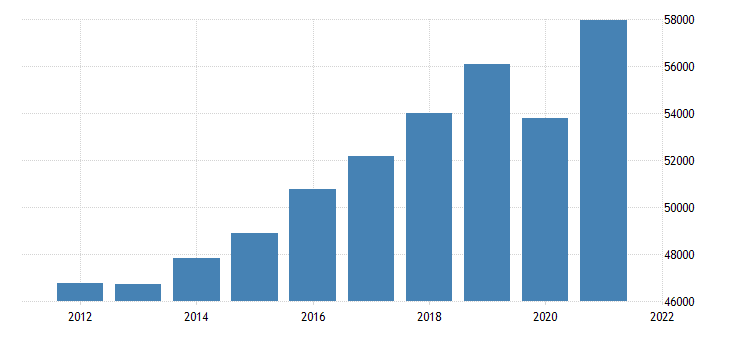 united states real gross domestic product by industry private industries professional and business services professional scientific and technical services for pennsylvania mil of chn 2009 dollar fed data