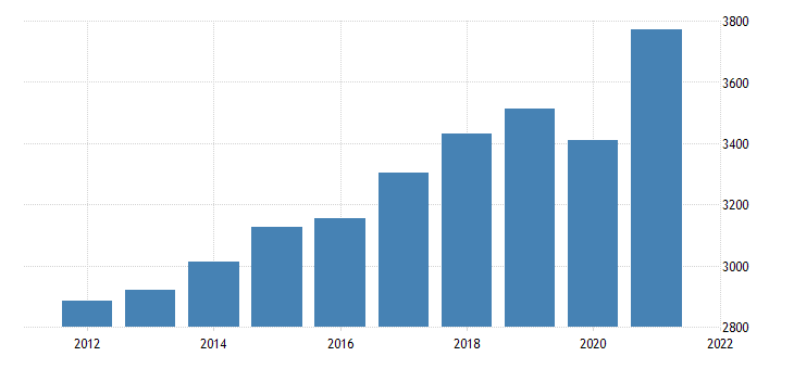 united states real gross domestic product by industry private industries professional and business services professional scientific and technical services for rhode island mil of chn 2009 dollar fed data