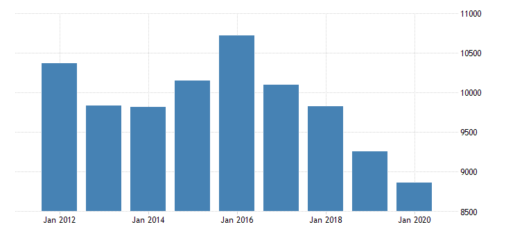 united states real gross domestic product by industry private industries professional and business services professional scientific and technical services legal services for district of columbia fed data