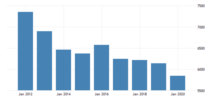 united states real gross domestic product by industry private industries professional and business services professional scientific and technical services legal services for massachusetts fed data