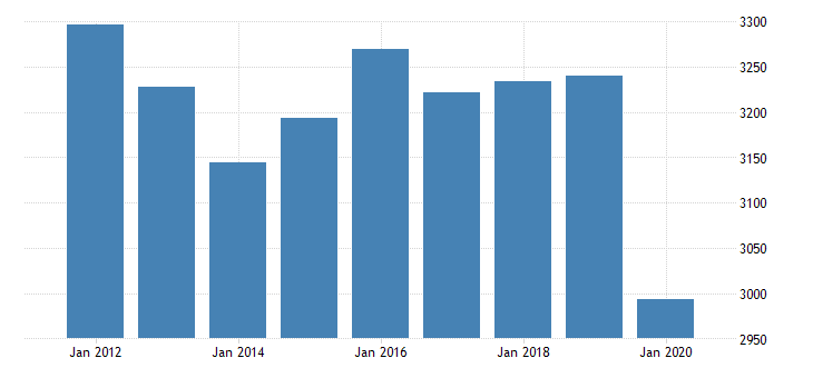 united states real gross domestic product by industry private industries professional and business services professional scientific and technical services legal services for minnesota fed data