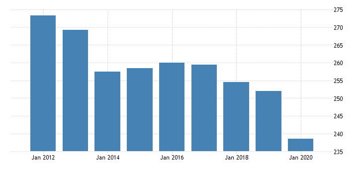 united states real gross domestic product by industry private industries professional and business services professional scientific and technical services legal services for vermont fed data