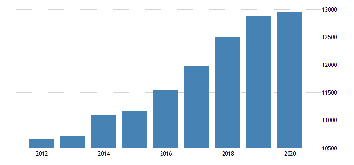 united states real gross domestic product by industry private industries professional and business services professional scientific and technical services miscellaneous professional scientific and technical services for district of columbia fed data