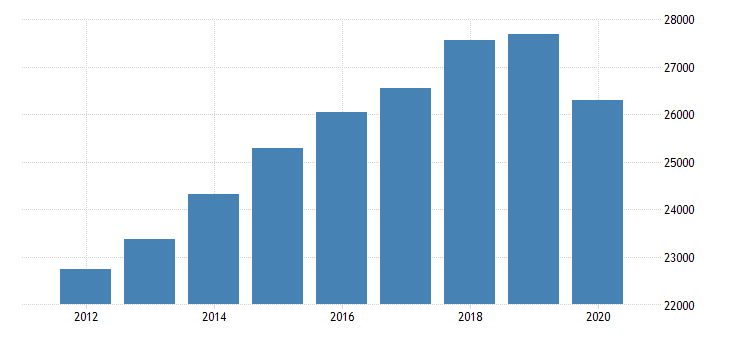 united states real gross domestic product by industry private industries professional and business services professional scientific and technical services miscellaneous professional scientific and technical services for michigan fed data